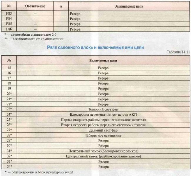 Предохранители и реле MAZDA 3 / AXELA Седан 2003-2009, бензин 1,6 и 2,0 л.