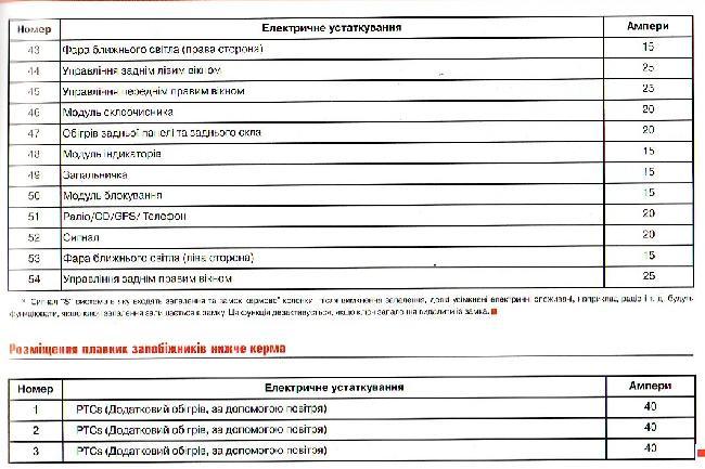 Перечень предохранителей Seat Ibiza 6l  2.0 (На украинском языке)