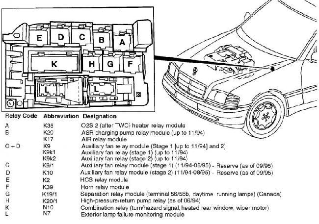 Перечень предохранителей и реле Mercedes Benz C класс (W202)
