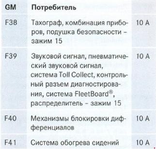 Перечень предохранителей  грузовых автомобилей Mercedes-Benz Ахоr 940 - 954