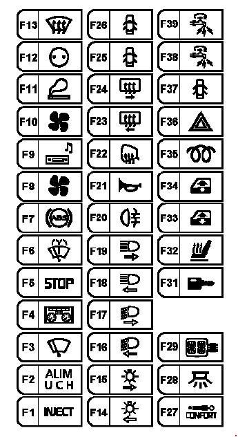 Реле и предохранители Renault Master II (2003-2010)