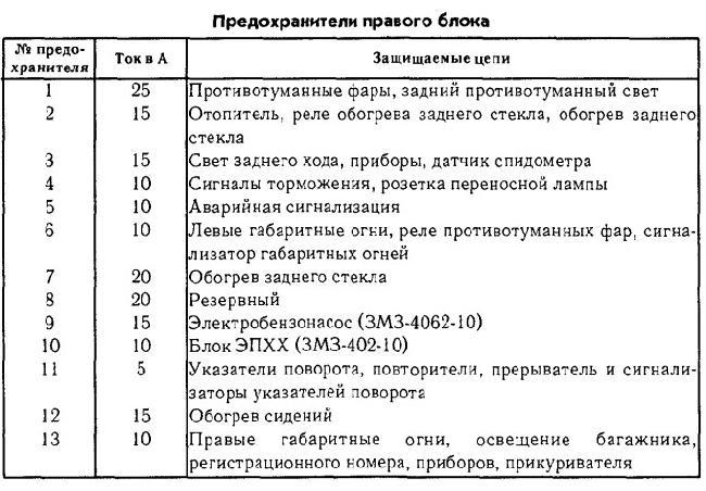 Схема предохранителей на газели 3302