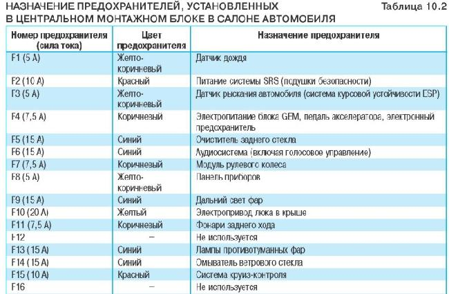 Предохранители и реле Ford Mondeo 4 (2007-2014)