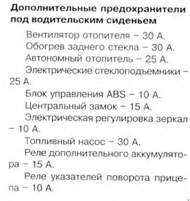 Перечень предохранителей VOLKSWAGEN LT 1996-2003