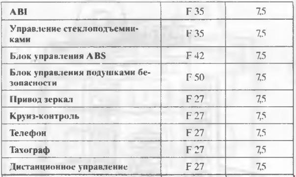 Перечень предохранителей FIAT DUCATO с 2000 (с 2008 в России) .