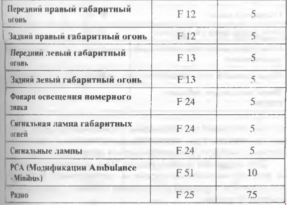 Перечень предохранителей FIAT