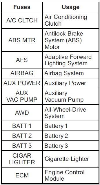 Перечень предохранителей и реле Chevrolet Traverse