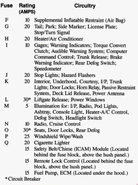 Перечень предохранителей Buick Century 1982–1996