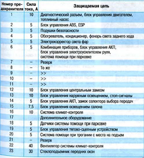 Предохранители и реле SKODA OCTAVIA A5 с 2004 и с 2009