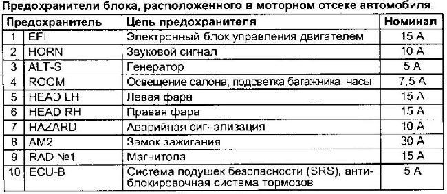 Перечень предохранителей TOYOTA CORONA PREMIO 1996-2001