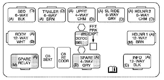 Схема предохранителей и реле Cadillac Escalade (GMT800; 2003-2006)