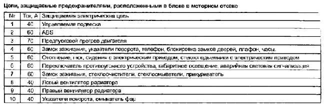 Перечень предохранителей Renault Safrane 1992-1996