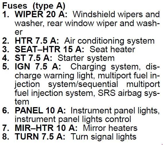Перечень предохранителей Toyota Supra IV