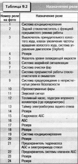 Предохранители и реле VOLKSWAGEN PASSAT B3 / B4