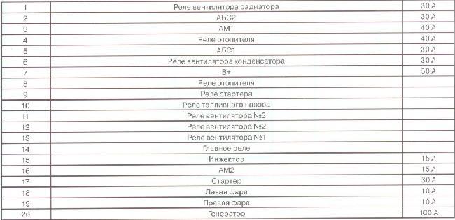 Реле и предохранители FAW C1 / FAW VITA с 2007