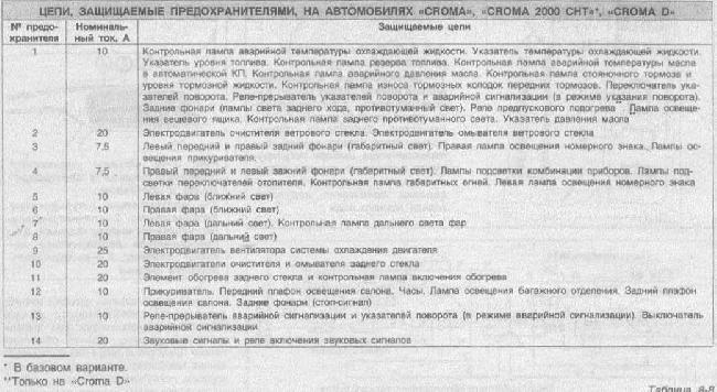 Перечень предохранителей Fiat Croma, Croma 2000 CHT, Croma D