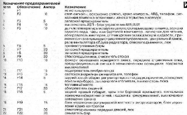 Перечень предохранителей PEUGEOT 605 1989-2000