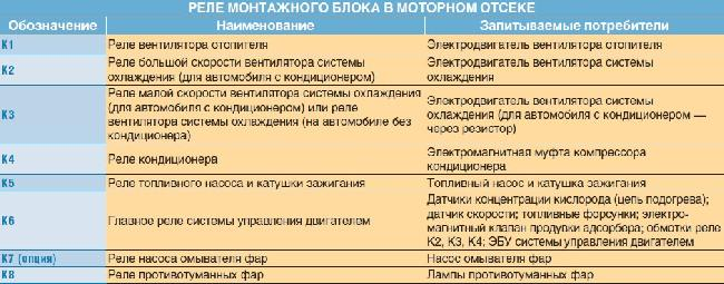Схема предохранителей и реле Renault Logan / Sandero с 2009