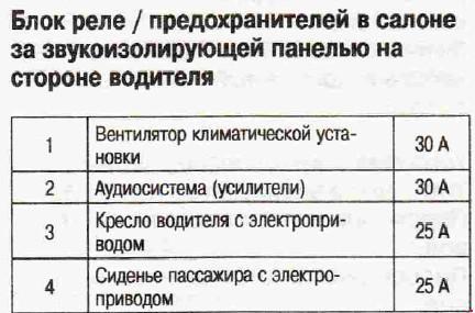 Блоки предохранителей и реле Вольво 90.