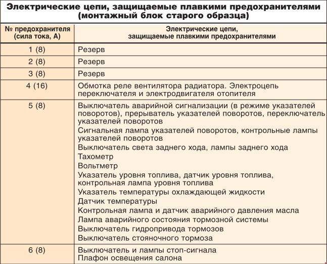 """Перечень предохранителей ИЖ 2126 """"Ода"""" (монтажный блок  с/о и н/о)"""