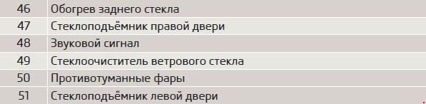 Перечень предохранителей Skoda CityGO