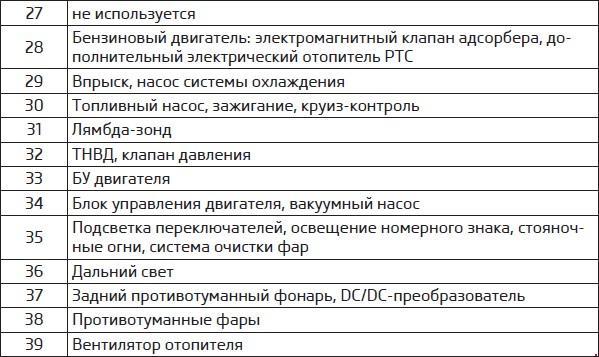 Схема предохранителей рапид 2016