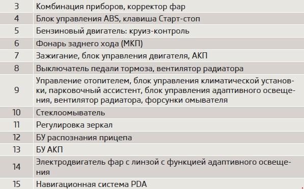Перечень предохранителей Skoda