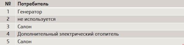 Перечень предохранителей Skoda Roomster