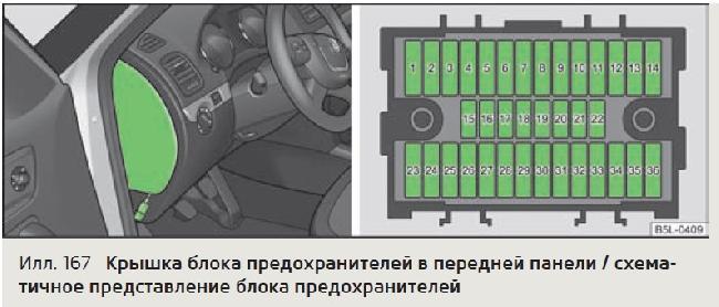 Схема предохранителей Skoda Yeti