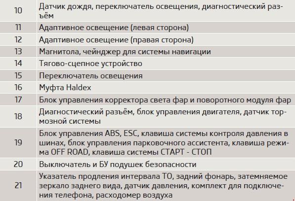 Схема предохранителей Skoda Yeti.