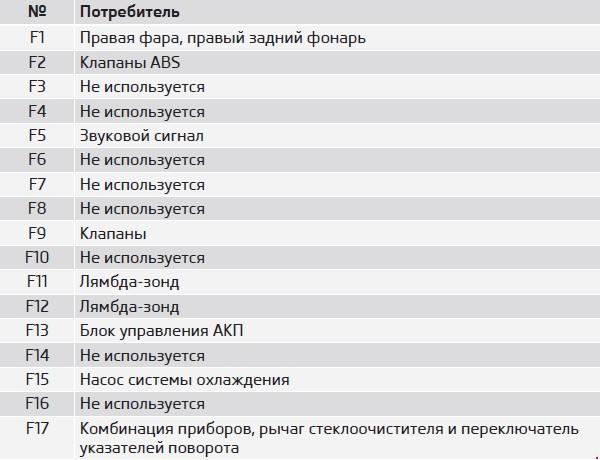 Схема предохранителей Skoda SuperB