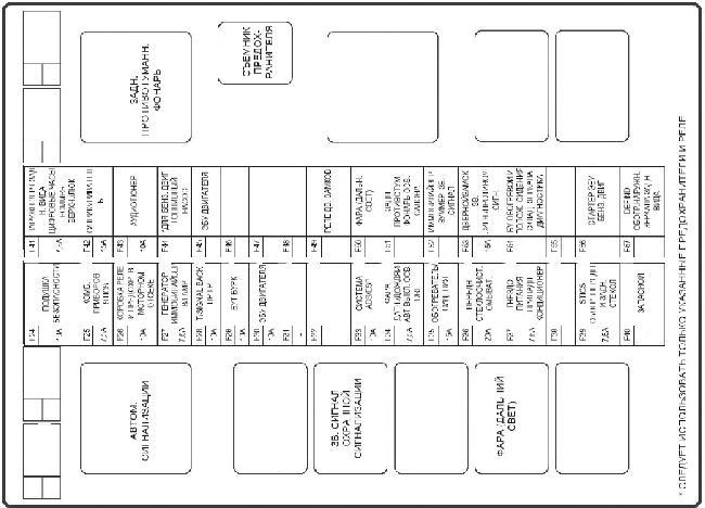 Схема предохранителей SsangYong Actyon Sport