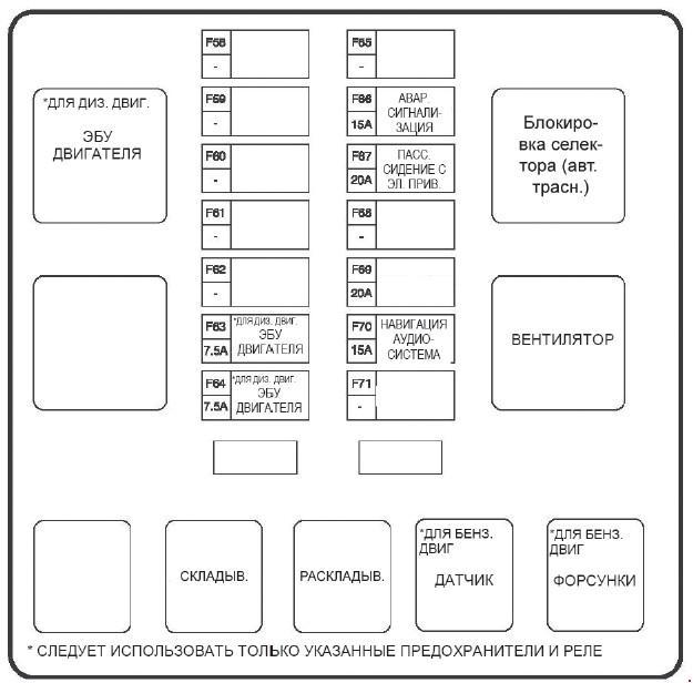 Схема предохранителей SsangYong Actyon