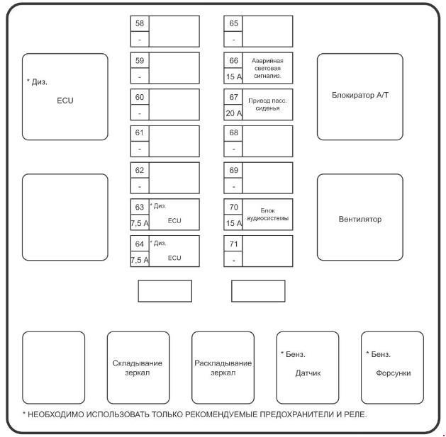Схема расположения предохранителей Ssang Yong Kyron (бензиновый и дизельный двигатель)