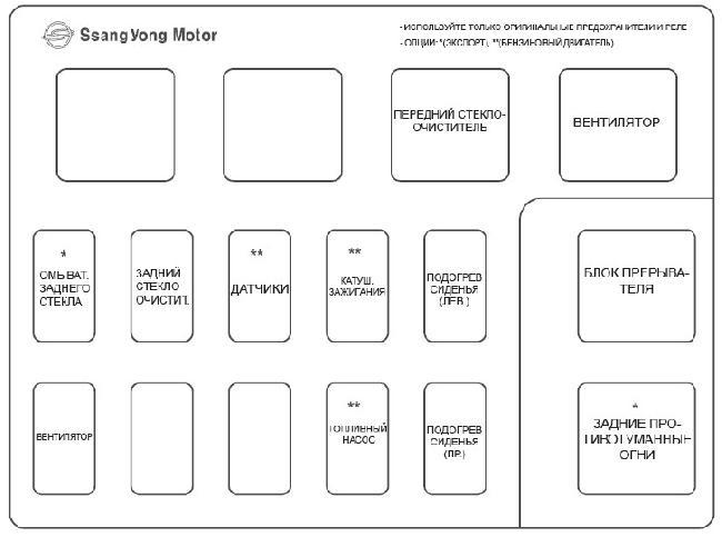 Схема расположения предохранителей Ssang Yong Rexton 2