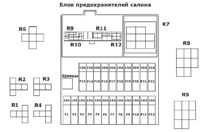 Предохранители и реле автомобиля ТагАЗ С10