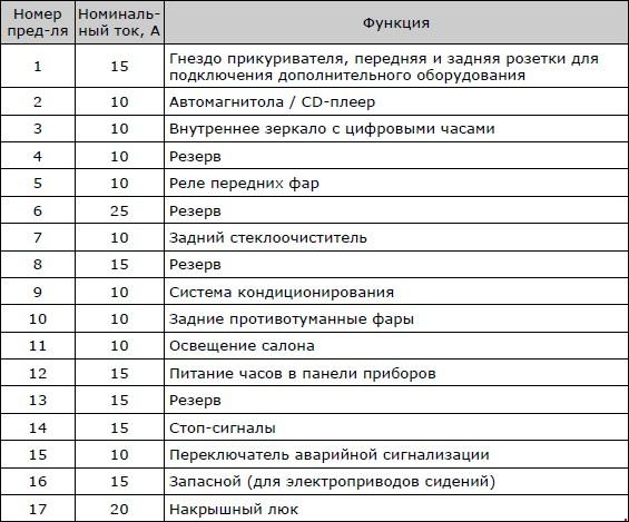 Схема расположения предохранителей и реле автомобилей ТагАЗ С190
