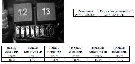 Расположение предохранителей и реле ТагАЗ Vortex Corda