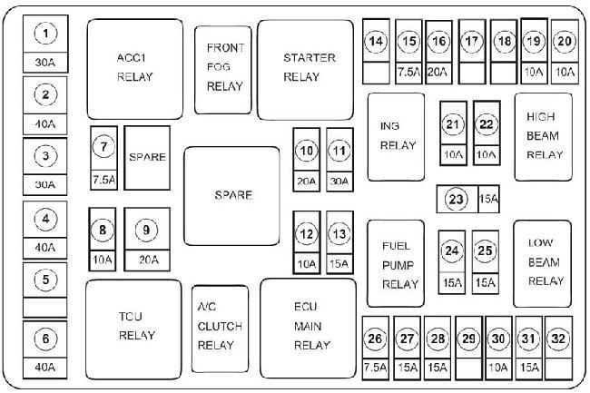 Схема расположения предохранителей и реле автомобилей Vortex Estina FL-C