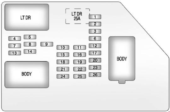 Перечень, назначение и расположение предохранителей Chevrolet Tahoe / Suburban и GMC Yukon / Yukon XL (GMT900) 2013