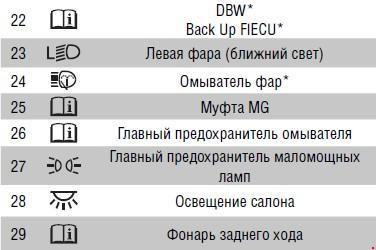 Перечень предохранителей Honda Civik 3D