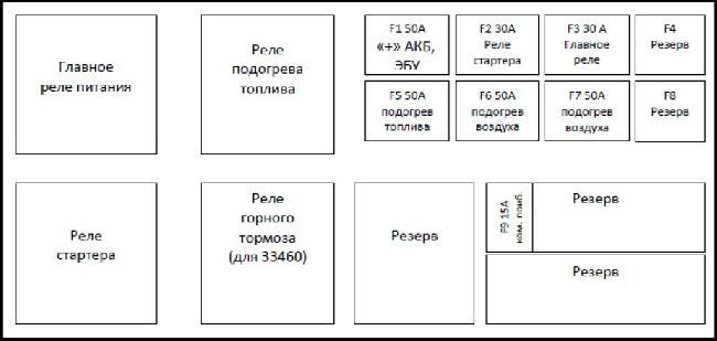 Назначение и расположение предохранителей и реле BAW Fenix 33460, 33462 и их мод