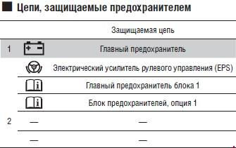 Назначение предохранителей Honda Accord IX (девятое поколение)