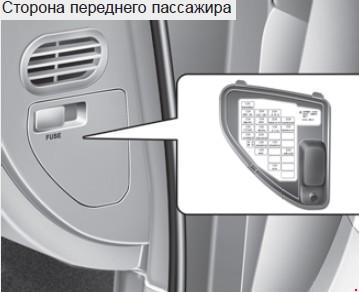 Назначение и расположение предохранителей Hyundai Genesis