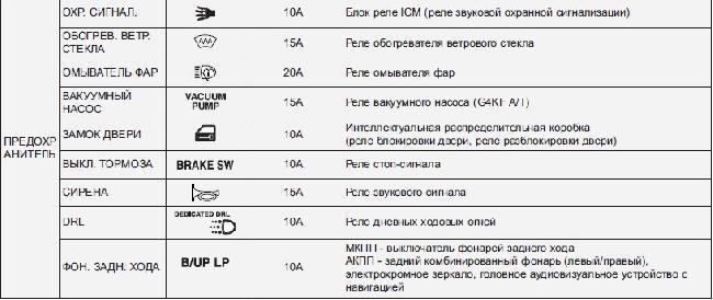 Назначение и расположение предохранителей Hyundai Genesis Coupe