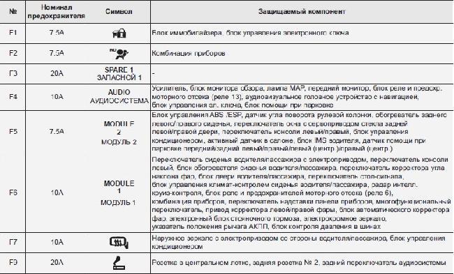 Назначение предохранителей Hyundai Grandeur пятого поколения