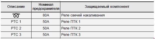 Назначение и расположение предохранителей Hyundai i30 второго поколения (с 2012)